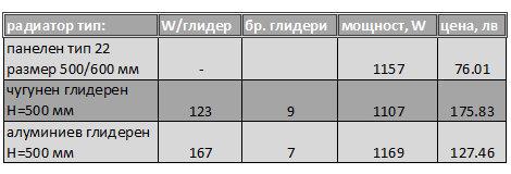 сравнение радиатори - цена, тегло