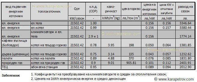 цена енергия