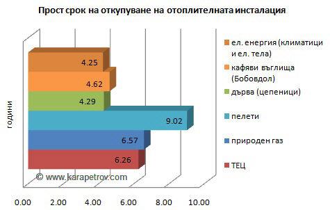 срок откупуване - графика